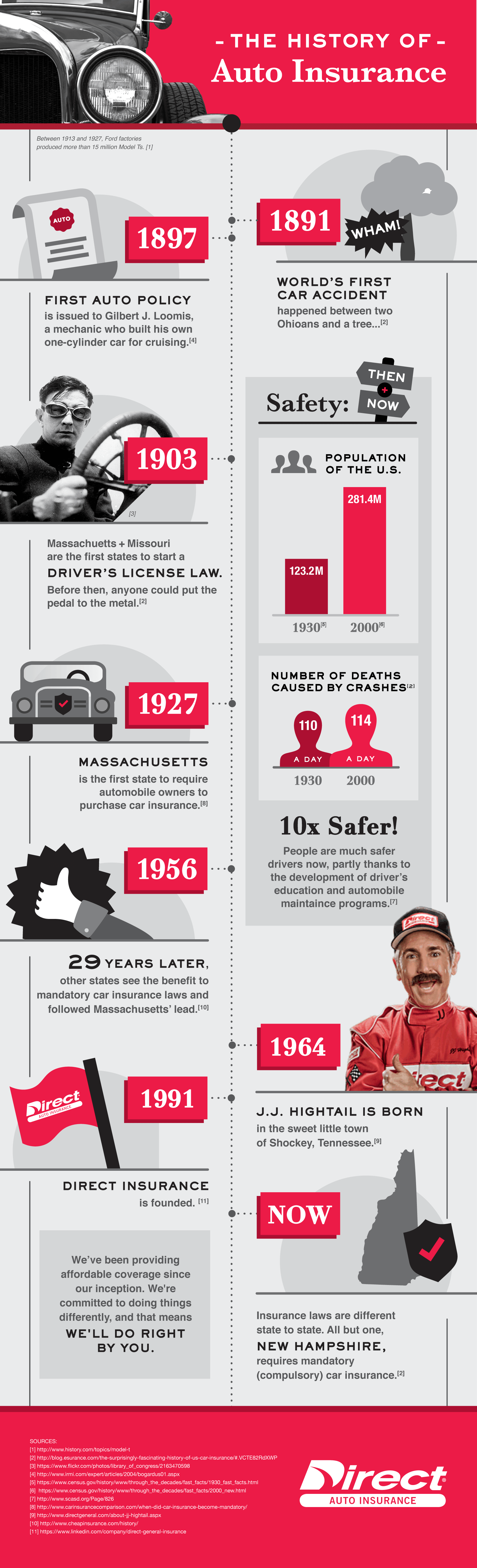 Infographic about history of auto insurance
