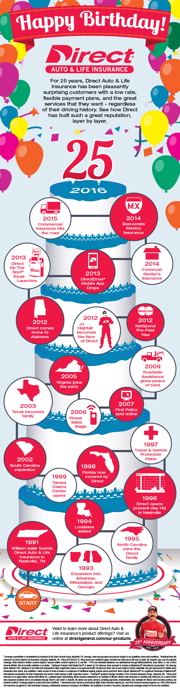 Direct Auto & Life Insurance 25th Birthday Infographic