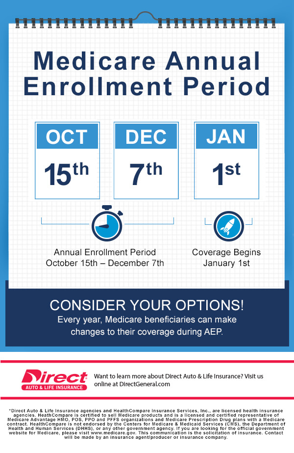 Medicare Annual Enrollment Period