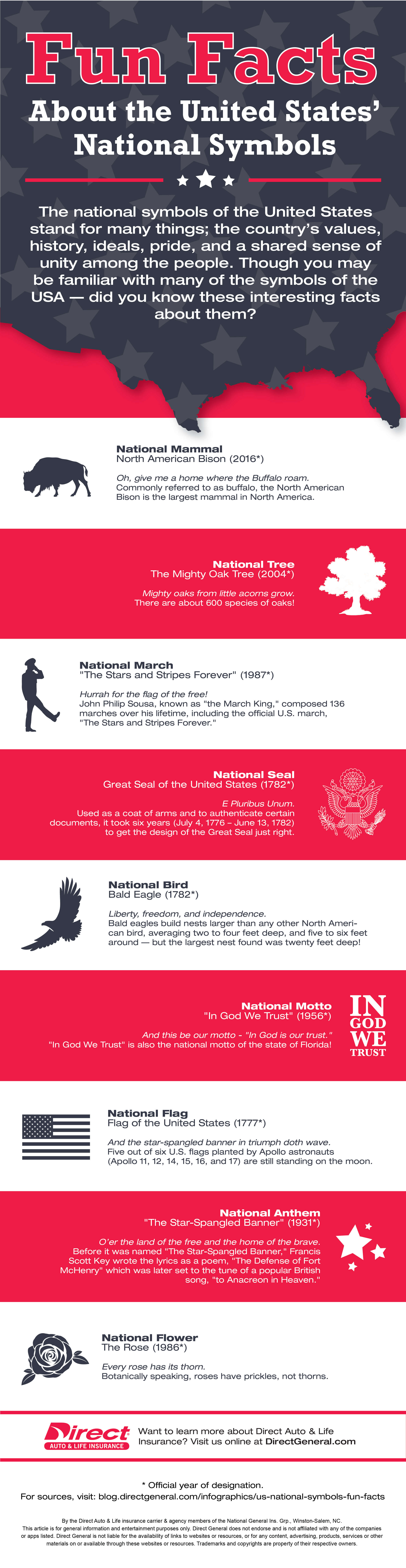 Infographic with fun facts and images about the United States' national symbols.