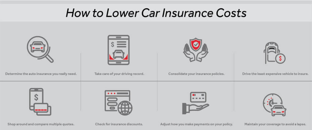 How to lower car insurance costs graphic